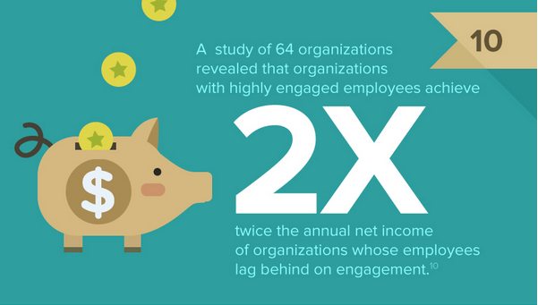 10 Compelling Statistics about Employee Engagement
